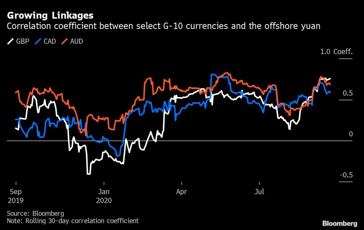 Yuan Chips Away at U.S. Dominance of FX Market