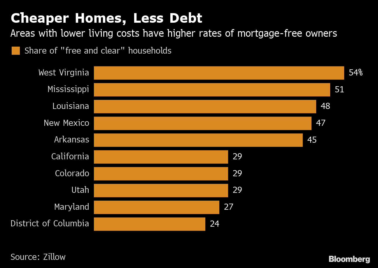 How to Buy a Home: Almost 40% of U S  Homes Are Mortgage