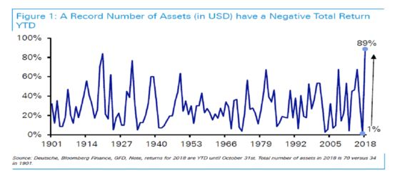Record Number of Markets Now in the Red in Worst Year Since 1901