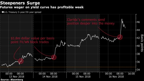 Treasury Futures Wager on Steeper Curve Bags $30 Million Gain