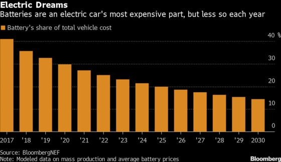 The Electric Car Battery Boom Has Screeched to a Halt, For Now