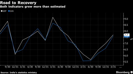 India's Recovery Strengthens But Market Rout Clouds Outlook