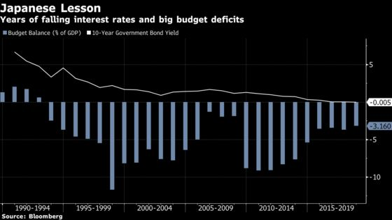 There's A Fight Brewing Over Government Debt, Low Inflation And What To Do About It