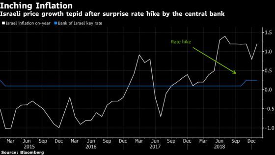 Israel's Rate Hike Could Be One and Done After 'Mistake' in 2018