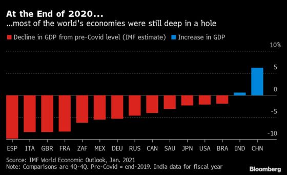Back to Square One: When Big Economies Will Hit Pre-Virus GDP