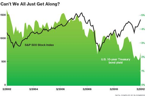 Who Says Rising Rates Are Bad for Stocks?