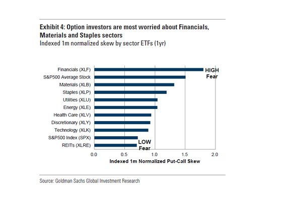 Goldman Says Investor Bearishness Concentrated in a Few Sectors