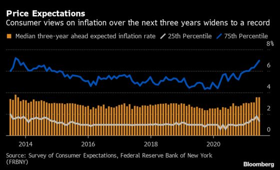 Medium-Term Consumer Expectations Hold at 3.6% in Fed Survey