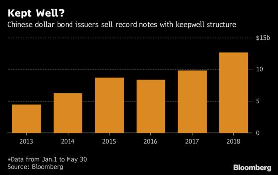 China Bondholders Set to Learn How Much a Promise Is Worth