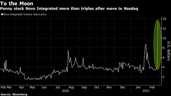 Family Trust-Tied Novo Stock Soars Over 900% After Move to Nasdaq