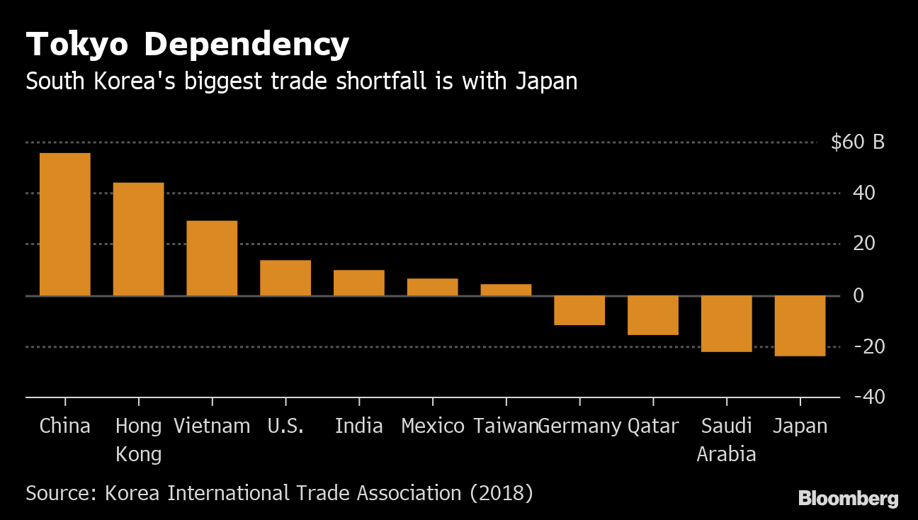 Trade Spat Highlights South Korea's 54-Year Deficit With