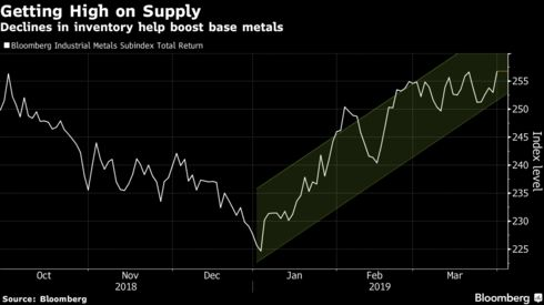 Declines in inventory help boost base metals