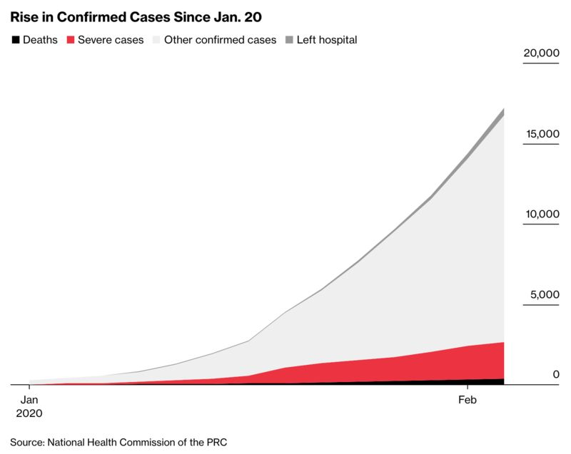 Rise in Confirmed Cases Since Jan. 20