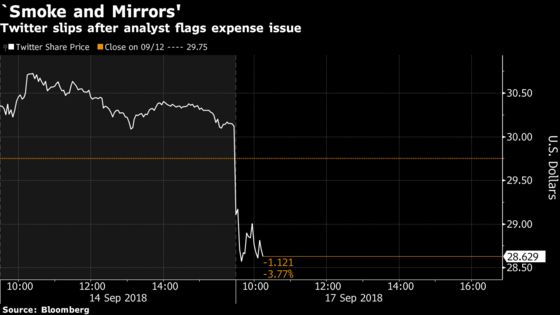 Twitter Sinks After Analyst Flags Accounting 'Smoke and Mirrors'