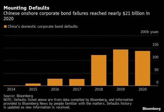 China's Crackdown on Defaulters Starts to Embolden Creditors