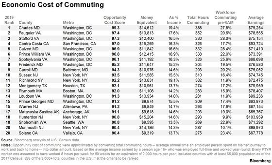 The Most Expensive Commutes in America Aren't in NYC or San Francisco