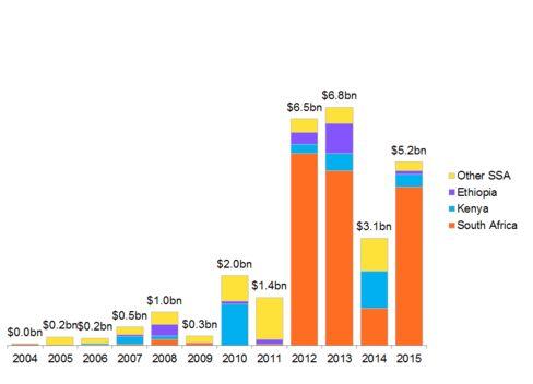 Renewable energy investment in Sub-Saharan Africa.