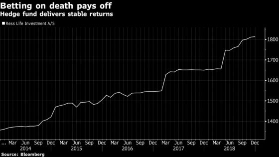 Betting on Death Is Turning Out Better Than Expected for Hedge Fund