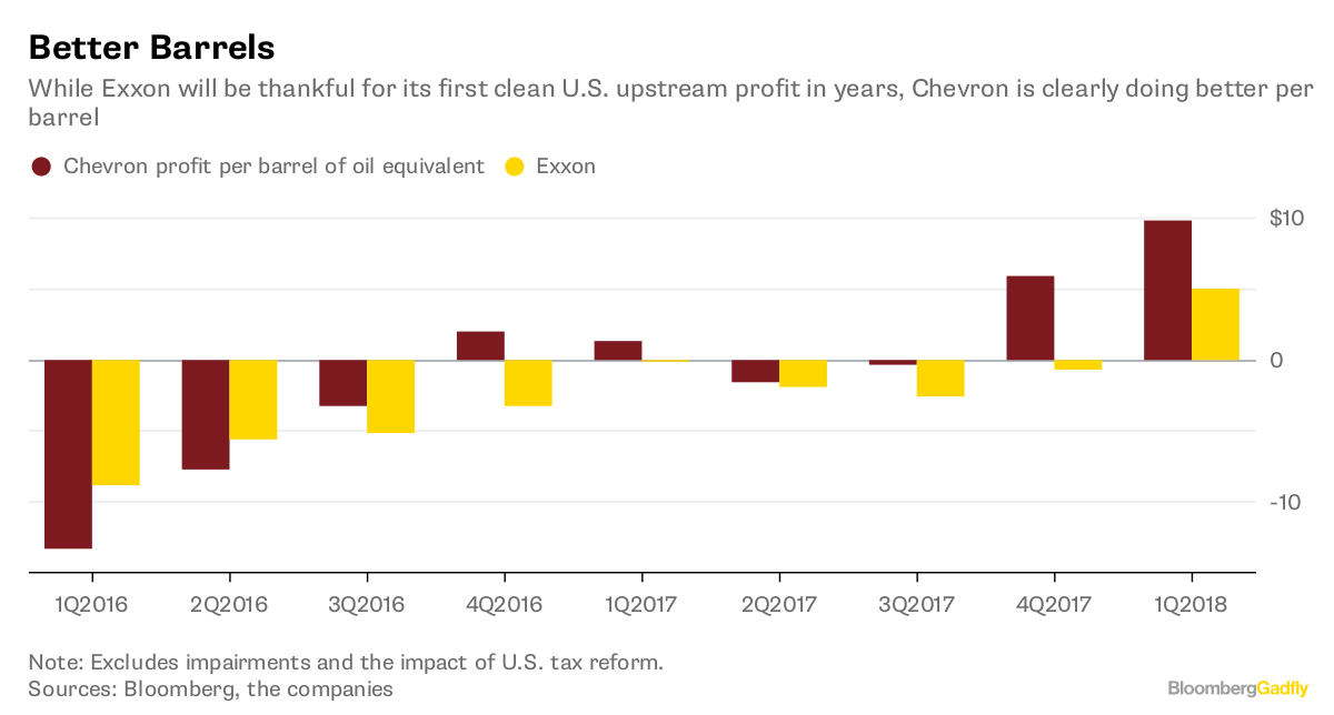 Exxon And Chevron Battle For America First Bloomberg