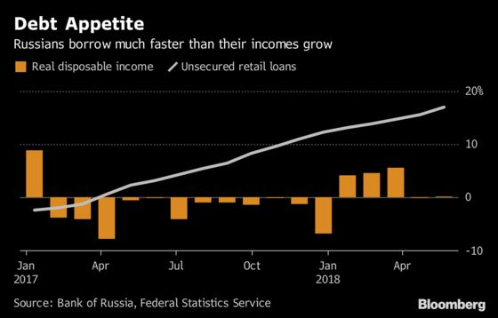 Credit Boom Exposes New Fault Line in Russia as Demand Mends