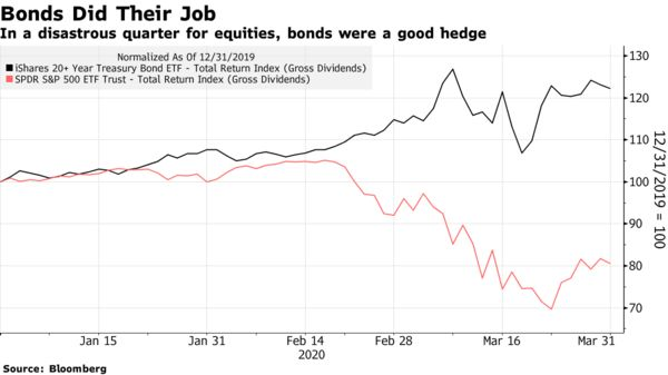 In a disastrous quarter for equities, bonds were a good hedge