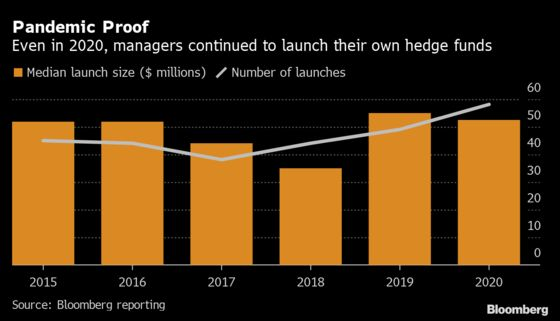 Human-Run Hedge Funds Trounce Quants in Covid Year
