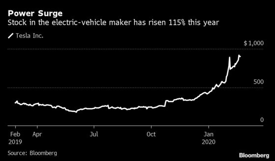 Tesla Supercharges Returns of Two Asia Hedge Funds in January