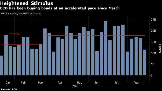 Europe's Waning Crisis Sparks ECB Debate on Ending Stimulus