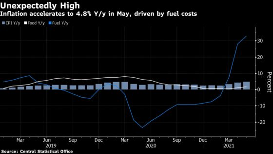 Inflation Spike Near 5% Trips Alarm for Polish Policy Makers