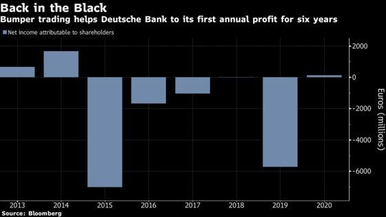 Deutsche Bank Traders Keep Overhaul Alive After Volatile Year