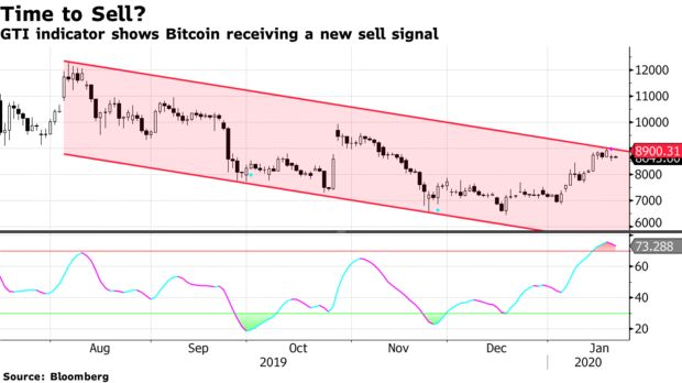 GTI indicator shows Bitcoin receiving a new sell signal