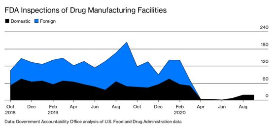 Drug Regulators Turn to Zoom-Style Plant Inspections During the Pandemic