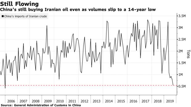 China's still buying Iranian oil even as volumes slip to a 14-year low