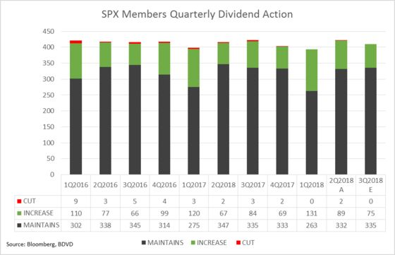 S&P 500 Firms Declared Record Dividend Payouts Last Quarter