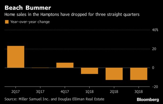 Stock Market Beats the Beach as Hamptons Homebuyers Hold Out