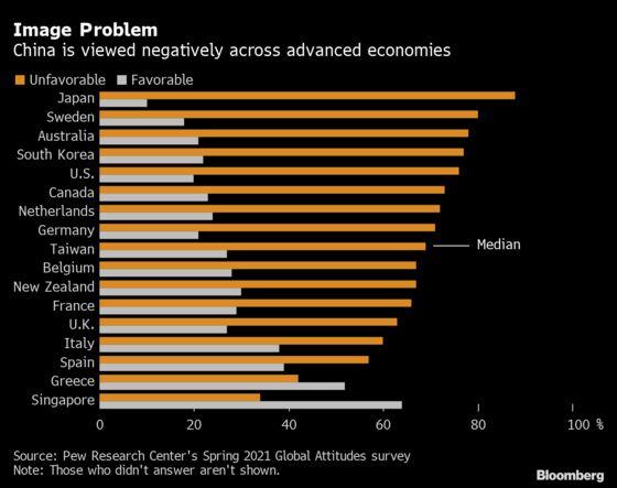 Negative Views of China Persist Despite Covid Gains, Pew Finds