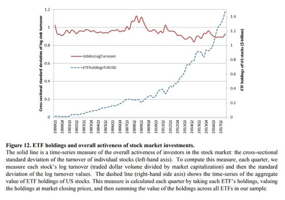 Stock Market Is as Active as Before $11 Trillion Index Invasion