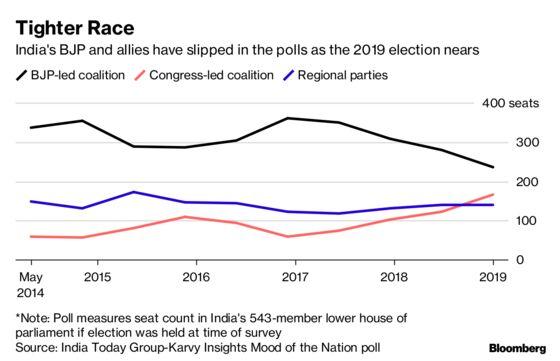 Modi's Big Play for India's Heartland Could Backfire