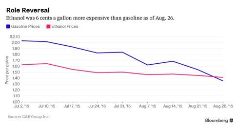 Ethanol's one thing that'll keep gasoline prices from a total free fall.
