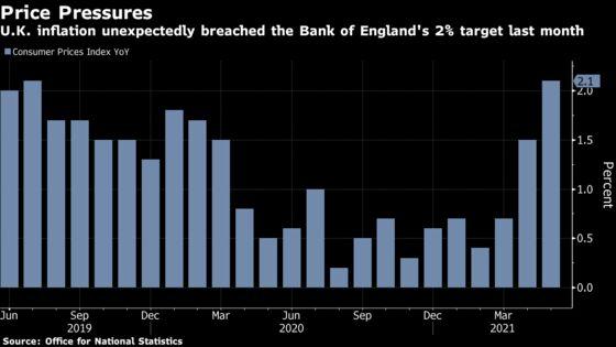U.K. Inflation's Jump Above BOE Goal Heats Up Debate on Prices