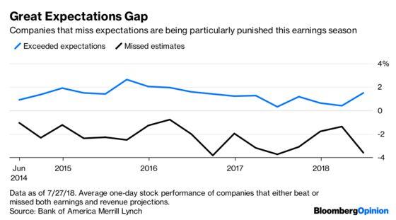 Wall Street Turns Mr. Grumpy Pants on Earnings
