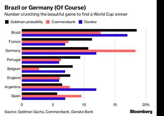 Goldman Tips Brazil for World Cup After 1 Million Simulations