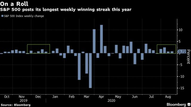 S&P 500 posts its longest weekly winning streak this year