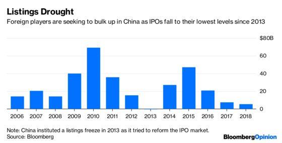 Wall Street May Rue China's Opening
