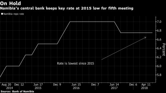Namibia Holds Key Rate at 2016 Low as Prices Stay in Check