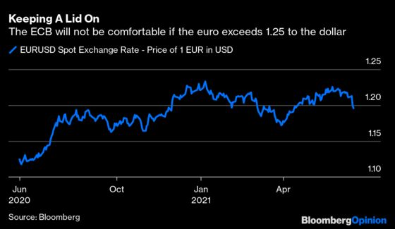 The Fed Buys the ECB Some Taper Time