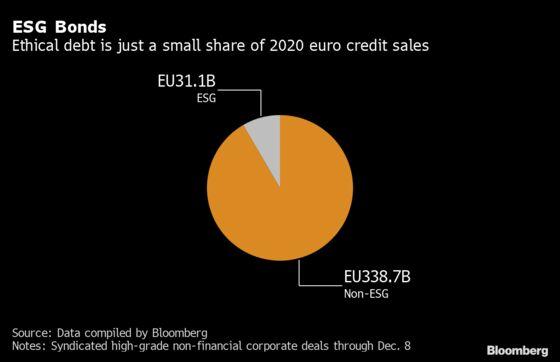 ESG Bonds Offer Rare Bright Spot Next Year inEurope