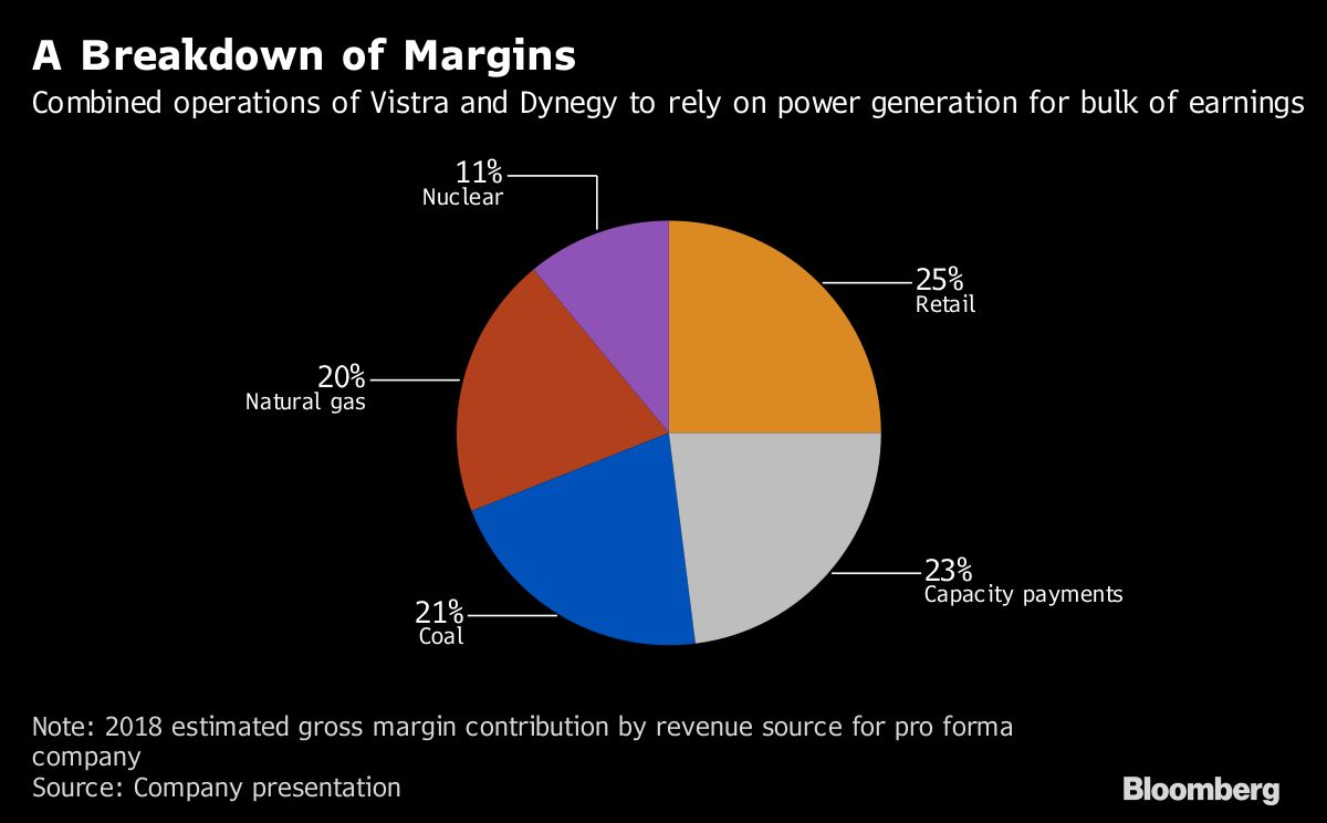 Wall street to soon have just one bet left on merchant power such is the state of americas merchant power generators that only one publicly traded company will depend on selling into wholesale electricity markets ccuart Choice Image