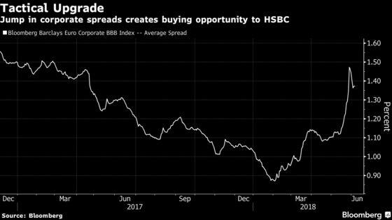 HSBC's Major Softens Credit, Treasury Calls After Market Shakeup