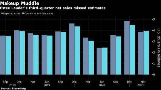 Estee Lauder Sales Fall Short Despite Hint of Travel Rebound
